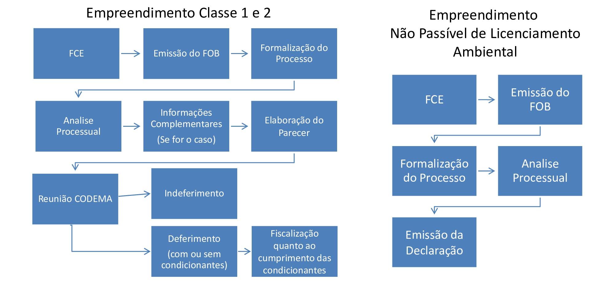Fluxograma-de-licenciamento-_1_o